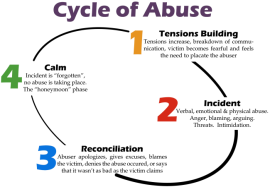 Cycle-of-Abuse